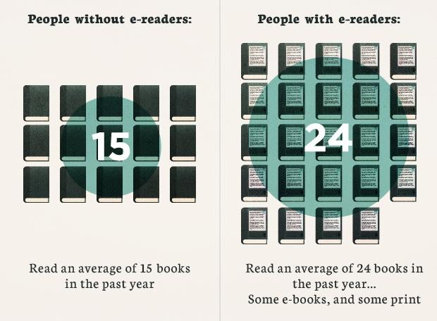 """Ebook vs. """"TreeBook"""" Debate Rekindled (pun intended!)"""
